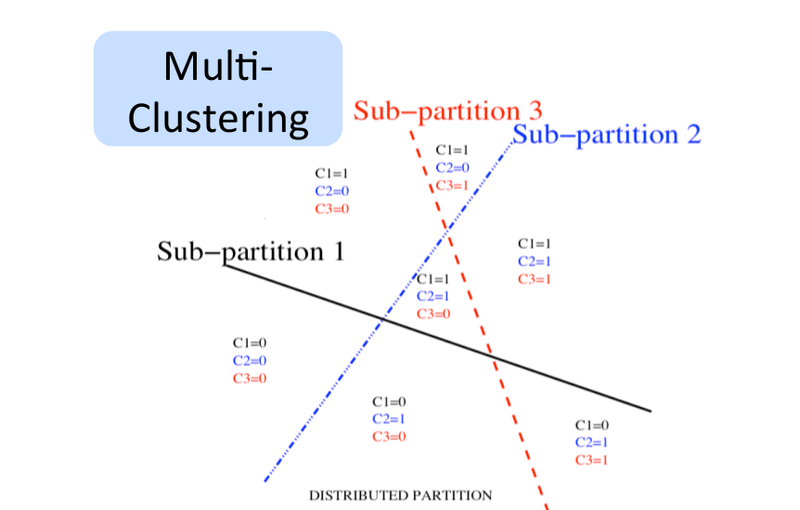 Distributed Partition