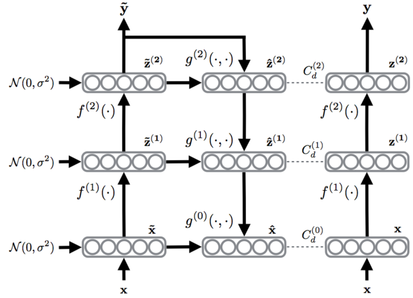 Introduction to Semi-Supervised Learning with Ladder Networks | Rinu