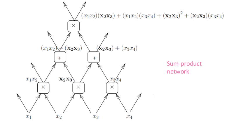 Sum Product Network